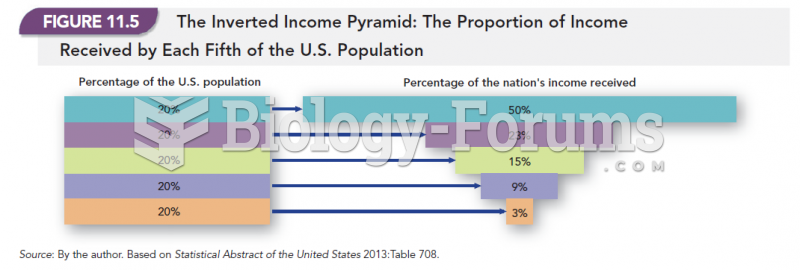 The Inverted Income Pyramid: The Proportion of Income Received by Each Fifth of the U.S. Population