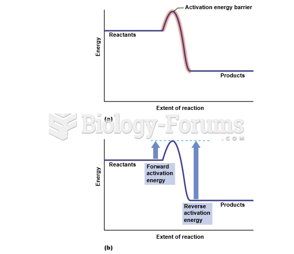 The activation energy barrier.