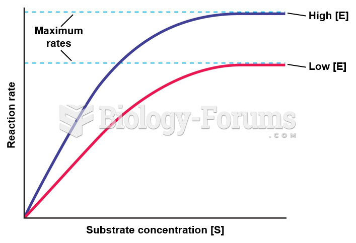 Influence of substrate concentration on the rate of an enzyme-catalyzed reaction.