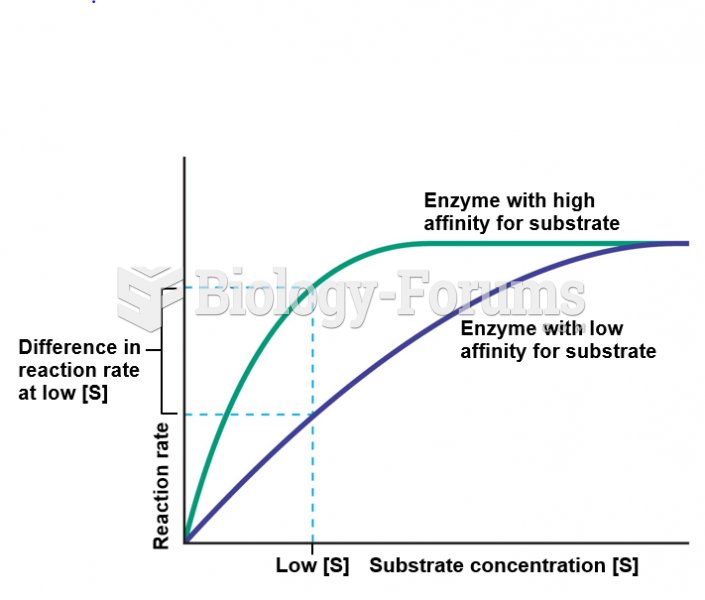 Influence of enzyme-substrate affinity on the rate of an enzyme-catalyzed reaction.