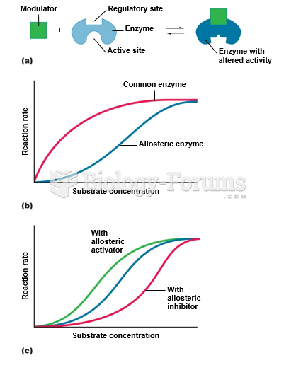 Allosteric regulation of enzyme activity.