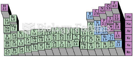 Electronegativity Chart (Periodic Table)