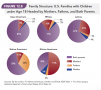 Family Structure: U.S. Families with Children under Age 18 Headed by Mothers, Fathers and Both ...