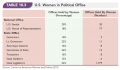 U.S. Women in Political Office