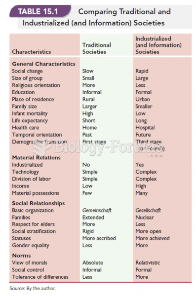 Comparing Traditional and Industrialized (and Information) Societies