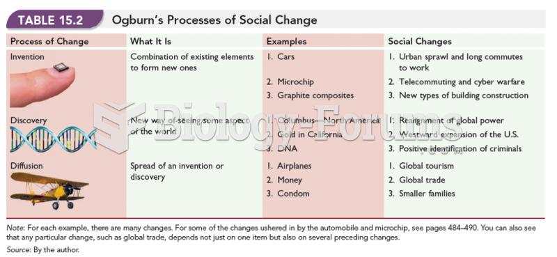 Ogburn's Processes of Social Change