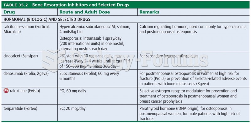 Bone Resorption Inhibitors and Selected Drugs