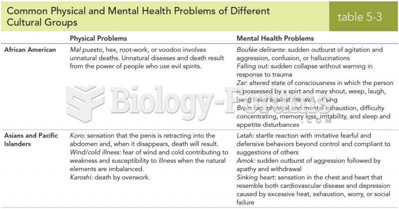 Common Physical and Mental Health Problems of Different Cultural Groups