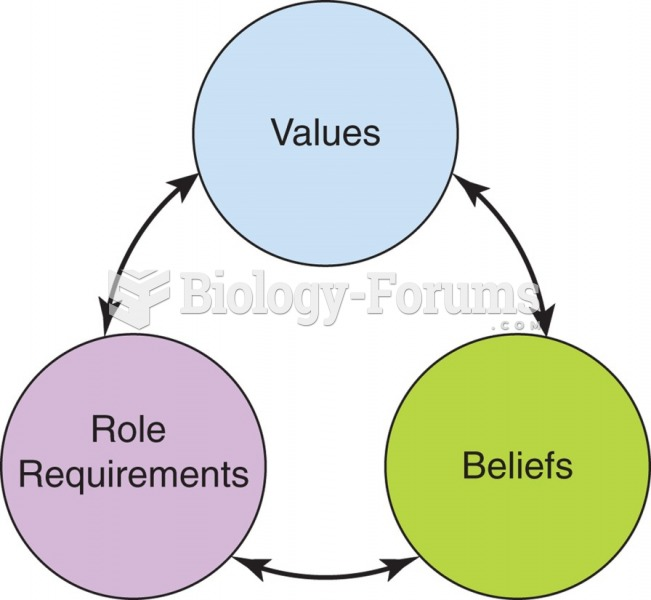 Congruence among values, beliefs, and role requirements supports the development of empowered ...