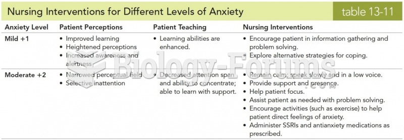 Nursing Interventions for Different Levels of Anxiety
