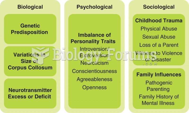 Selected biological, psychological, and sociological factors in the development of personality ...