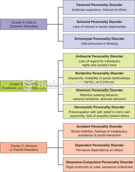 Overview of classification of personality disorders.