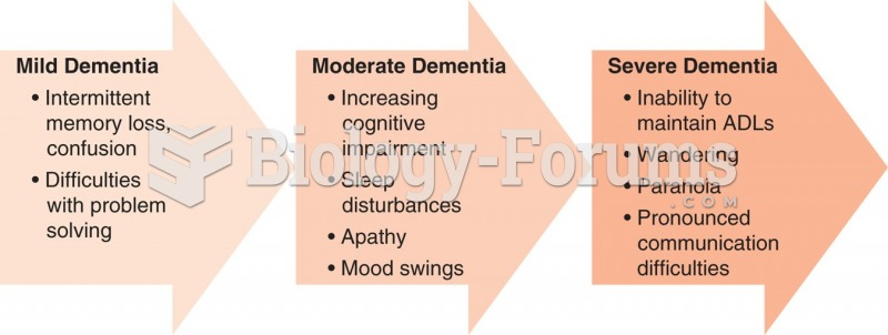 Symptoms of dementia associated with Alzheimer disease are progressive.