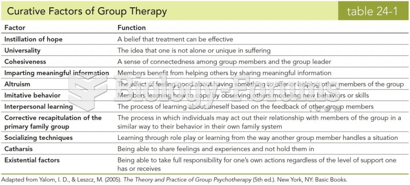 Curative Factors of Group Therapy