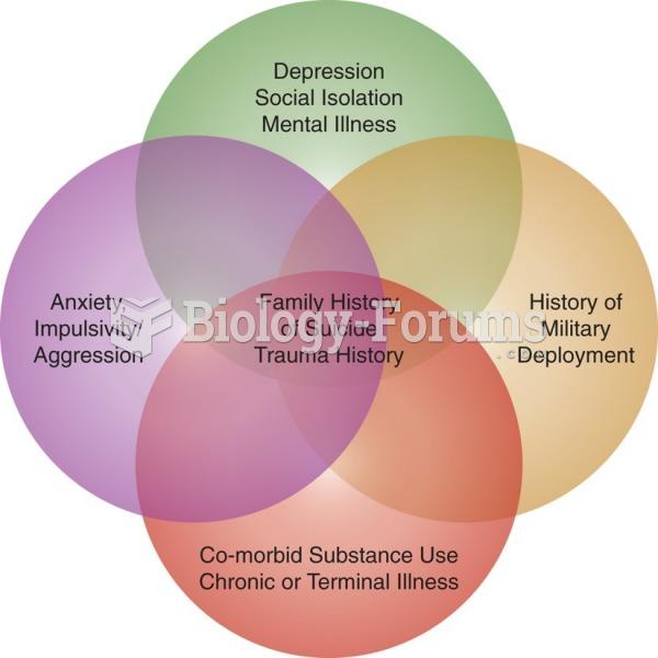 Risk factors for suicide.