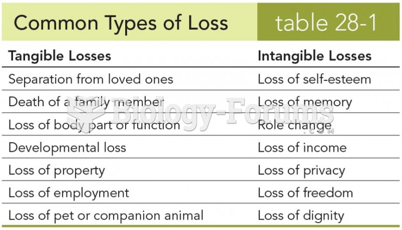 Common Types of Losses