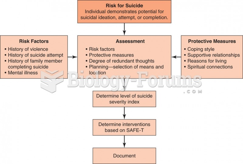 Algorithm for assessing a patient at risk for suicide.