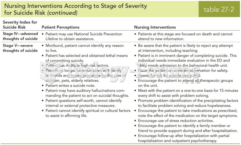 Nursing Interventions According to Stage of Severity for Suicide Risk