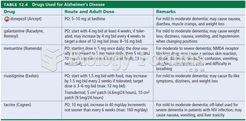 Drugs Used for Alzheimer's Disease