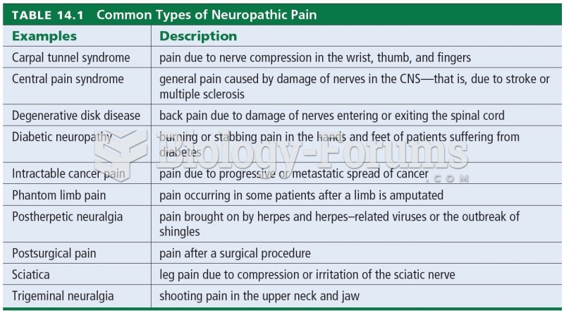 Common Types of Neuropathic Pain