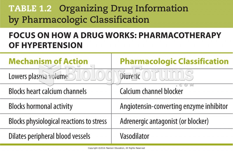 Organizing Drug Information by Pharmacologic Classification