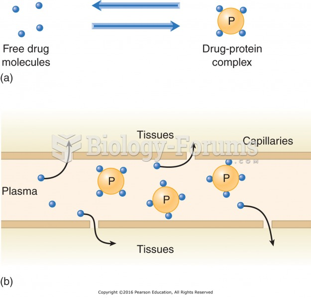 Plasma protein binding and drug availability: (a) The drug exists in a free state or is bound to ...