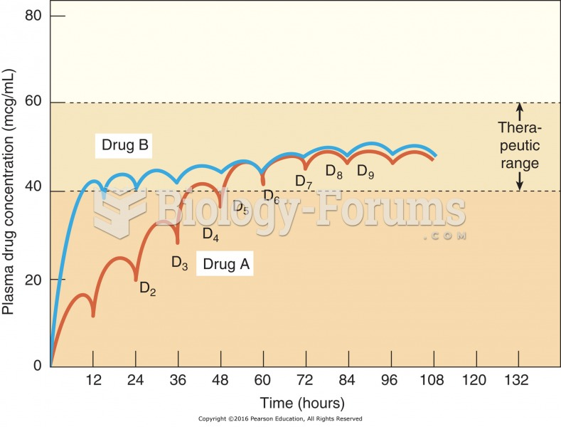 Multiple-dose drug administration. Drug A and drug B are administered every 12 hours. Drug B reaches ...
