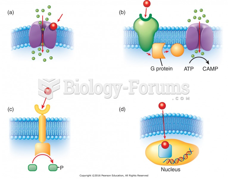 Types of cellular receptors: (a) Drug binds to the receptor opening channel. (b) Drug binds to the ...