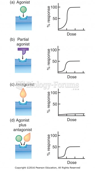 Agonists, partial agonists, and antagonists: (a) An agonist results in maximum response. (b) A ...