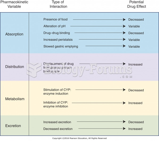 Types of pharmacokinetic drug–drug interactions.