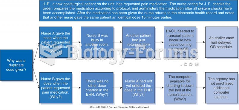 Sample root cause analysis: Duplicate dose of a narcotic analgesic.