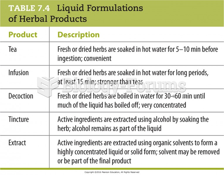 Liquid Formulations of Herbal Products