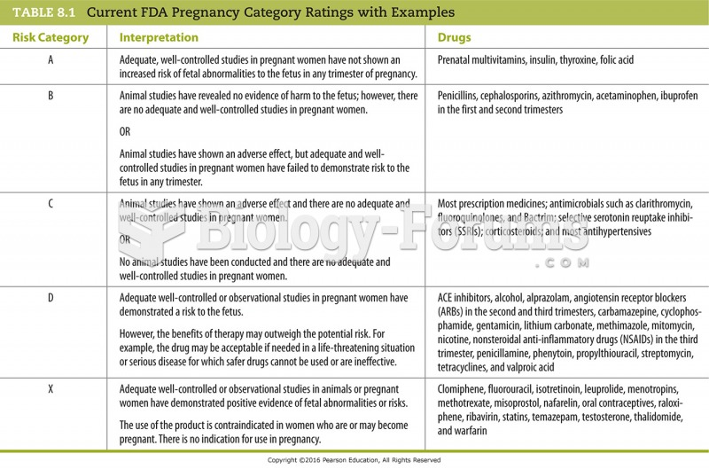 Current FDA Pregnancy Category Ratings with Examples