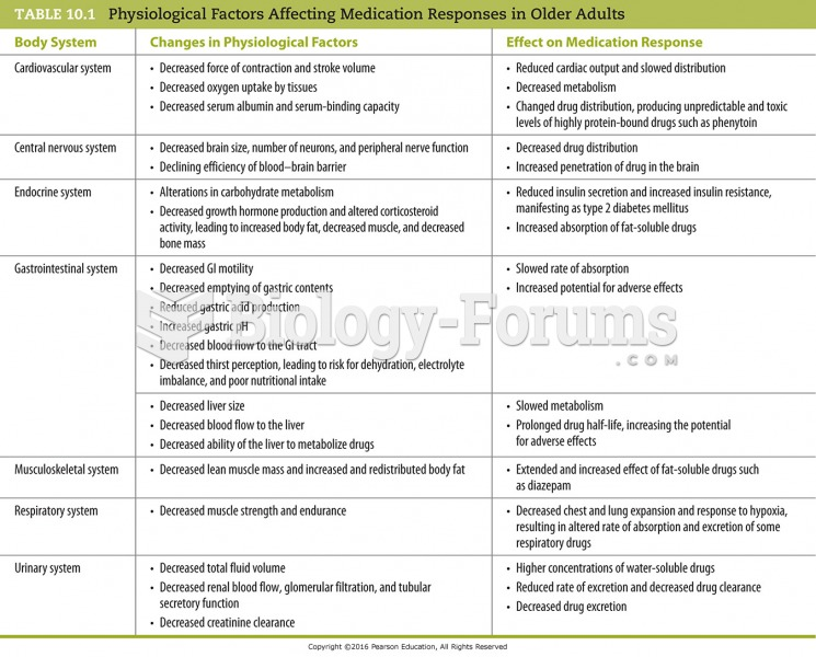 Physiological Factors Affecting Medication Responses in Older Adults
