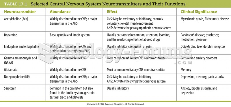 Selected Central Nervous System Neurotransmitters and Their Functions