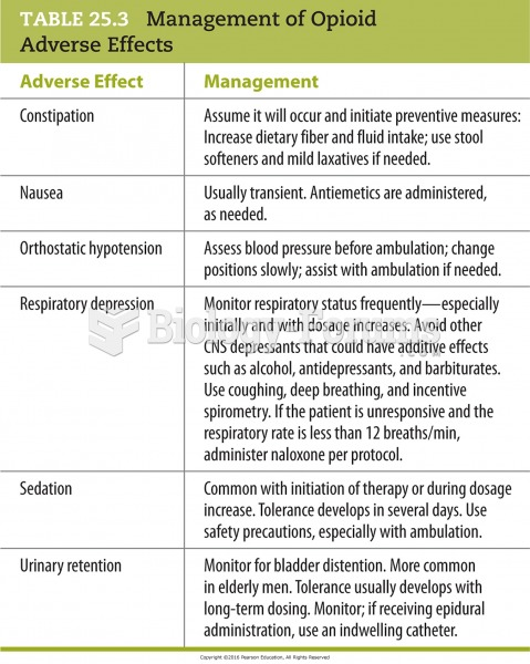 Management of Opioid Adverse Effects