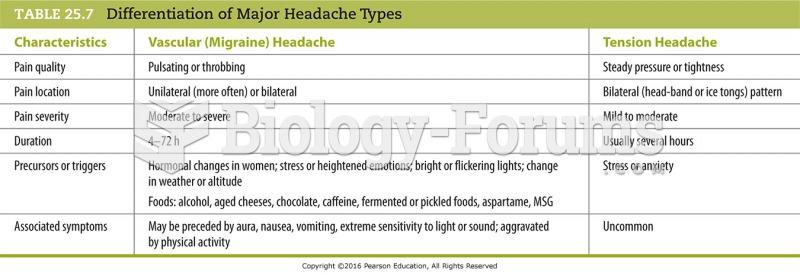 Differentiation of Major Headache Types