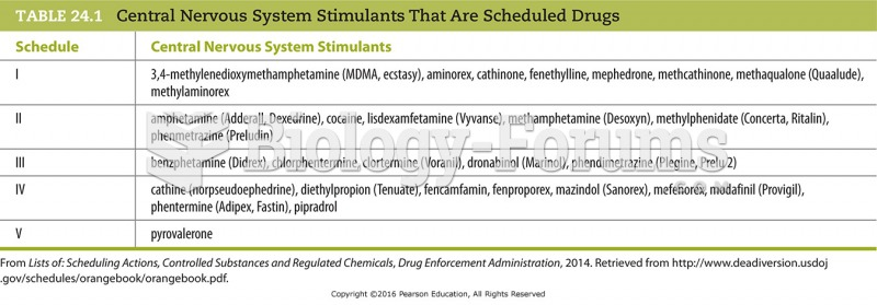 Central Nervous System Stimulants That Are Scheduled Drugs