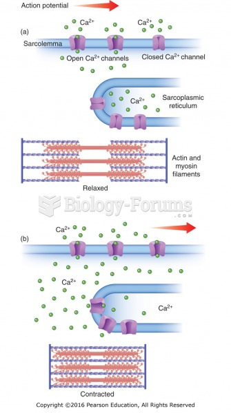 Calcium channels and muscle contraction: (a) Calcium channels open as the action potential travels ...