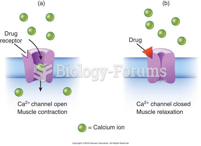 L-type calcium channel: (a) Calcium channel opens when an action potential passes across the ...