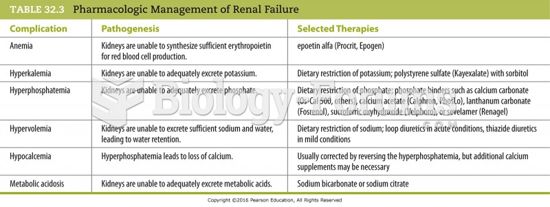 Pharmacologic Management of Renal Failure