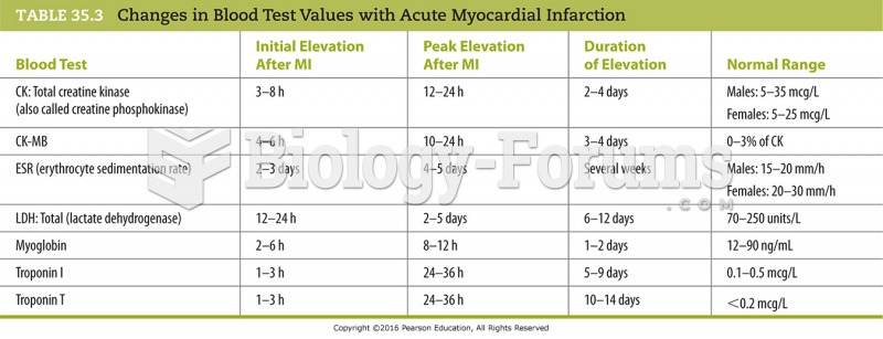 Changes in Blood Test Values with Acute Myocardial Infarction