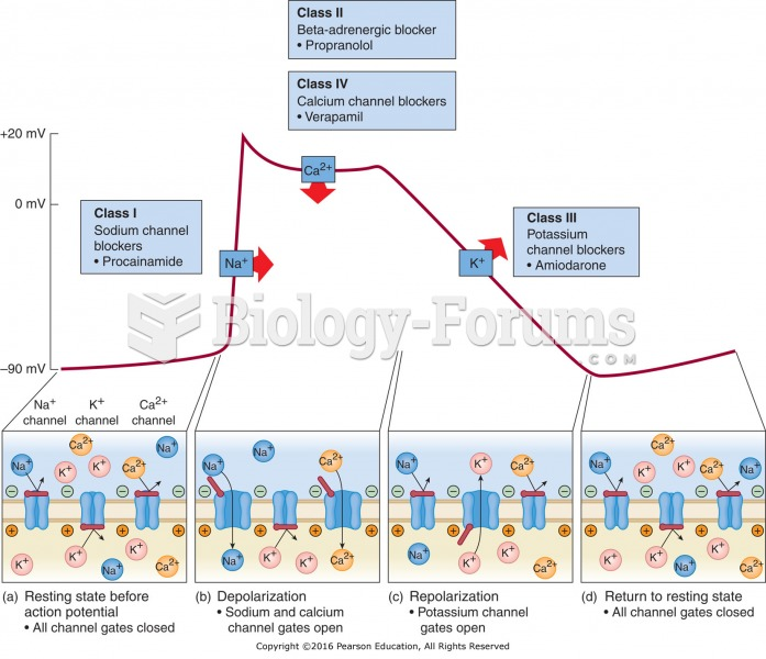 Ion channels in myocardial cells: (a) resting state before action potential (all channel gates ...