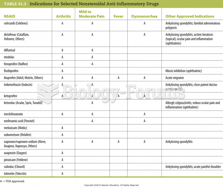 Indications for Selected Nonsteroidal Anti-Inflammatory Drugs