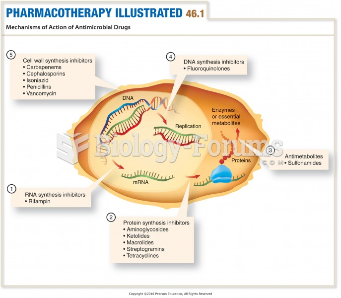 Mechanisms of Action of Antimicrobial Drugs