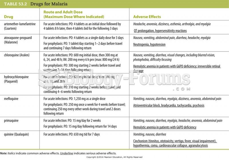 Drugs for Malaria
