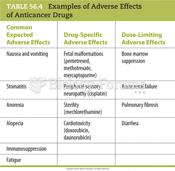 Examples of Adverse Effects of Anticancer Drugs