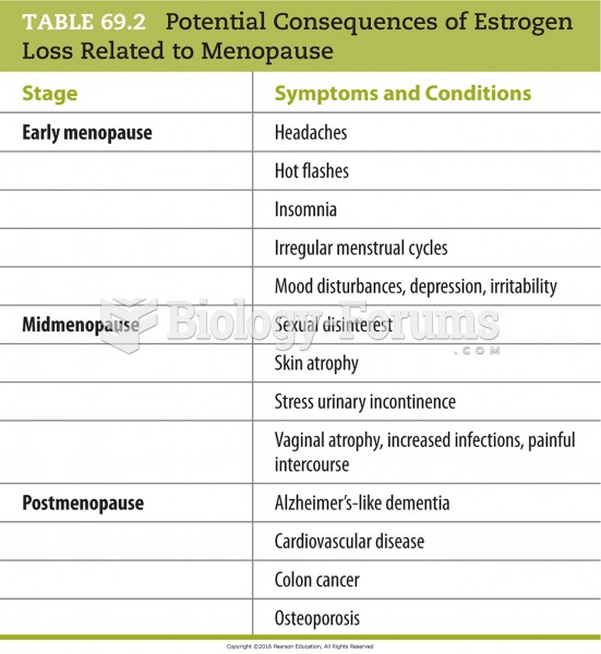 Potential Consequences of Estrogen Loss Related to Menopause
