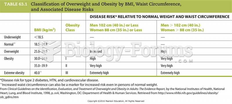 Classification of Overweight and Obesity by BMI, Waist Circumference, and Associated Disease Risks