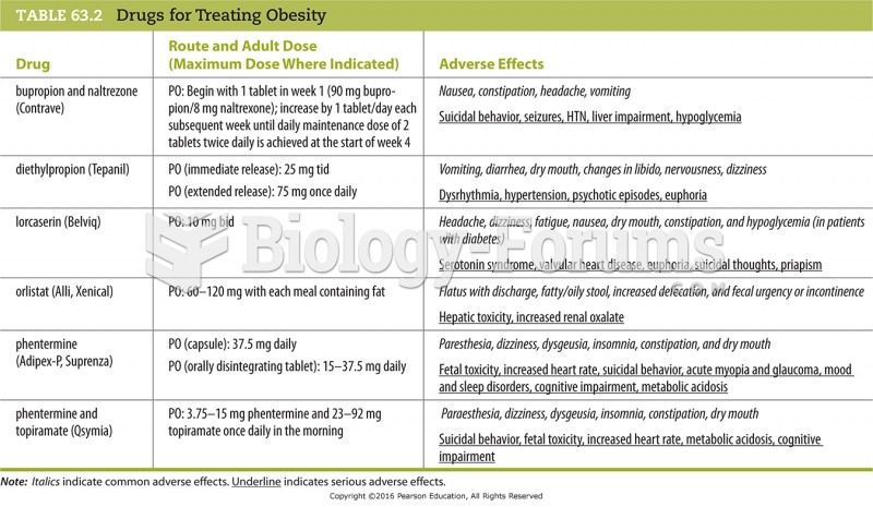 Drugs for Treating Obesity